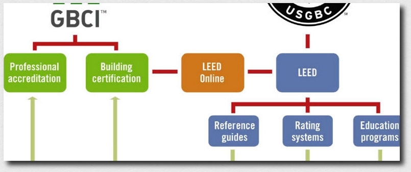 Energy efficient green home rating systems intikon green for Leed for homes rating system
